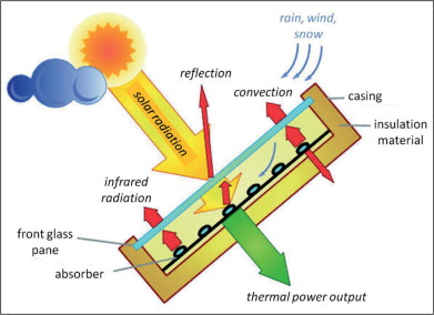 Analysis of Flow and Heat Transfer in a Flat Solar Collector with