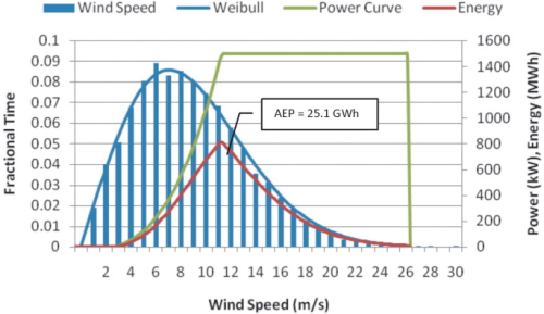 Recent Developments In Wind Resource Assessment
