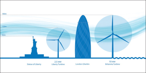 Wind Turbine Producers Step Into Ten League Boots