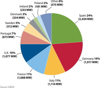 Eu Renewables Will The Decade Belong To Onshore Wind