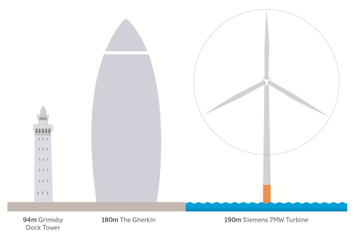 DONG Energy to build new record size offshore wind farm ...