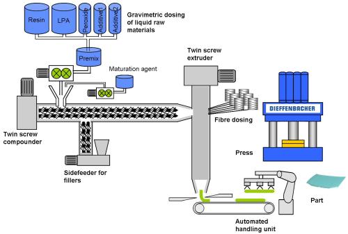 plastic granules manufacturing process pdf