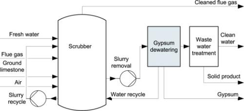 flue gases  gypsum dewatering in desulphurisation