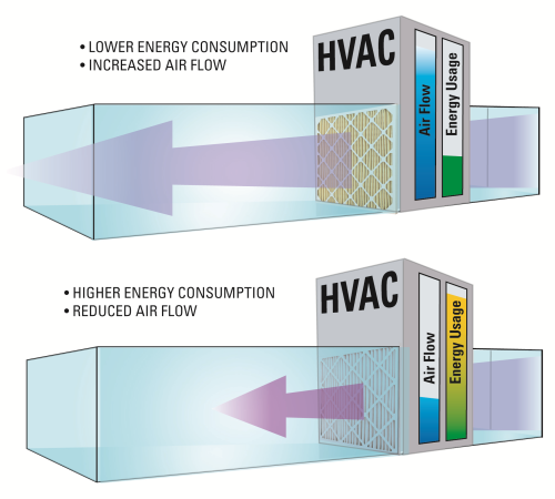 Air Filtration Balanced Approach Gives High Filtration