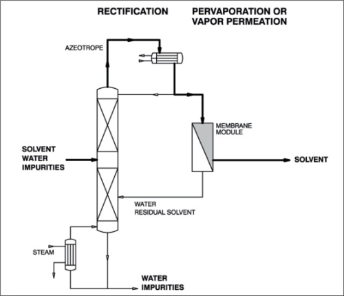 Chemicals Pervaporation And Vapour Permeation Processes