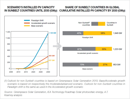 Sunbelt Countries Could Have 1 1 Tw Solar Pv By 2030