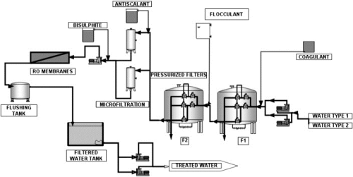 desalination plant diagram  desalination  get free image