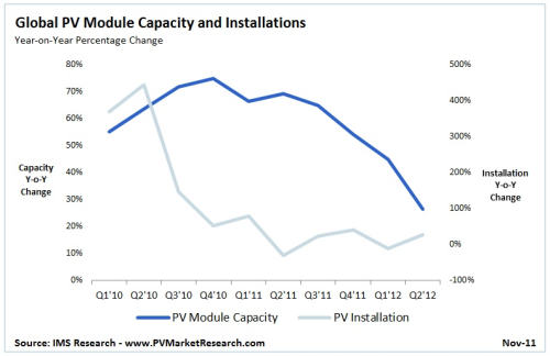Solar Pv Capacity Expansion Slows To 10 In 2012