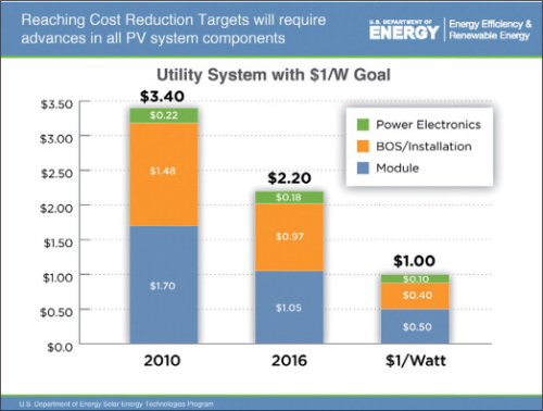 Sunshot Solar Pv S Falling Costs Renewable Energy Focus