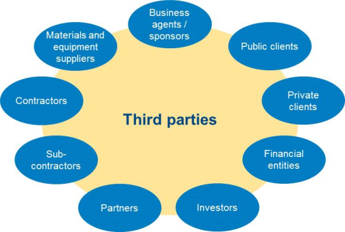 Managing And Creating Value From Third Party Risk