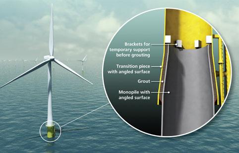 Revised Design Practice For Offshore Monopile Wind Turbine