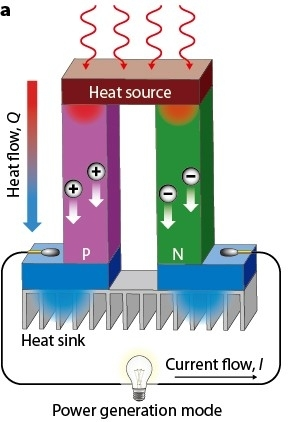 Electricity From Waste Heat Renewable Energy Focus