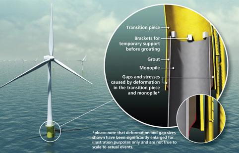 ... offshore monopile wind turbine foundations - Renewable Energy Focus