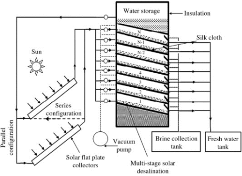 performance analysis of evacuated multi-stage solar water desalination system