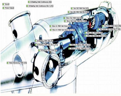 Intelligent Wind Turbine Blade Monitoring The Benefits