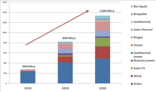 ... could have 26.7% renewable energy by 2030 - Renewable Energy Focus