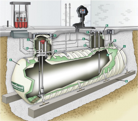 Global Underground The State Of Composite Storage Tanks